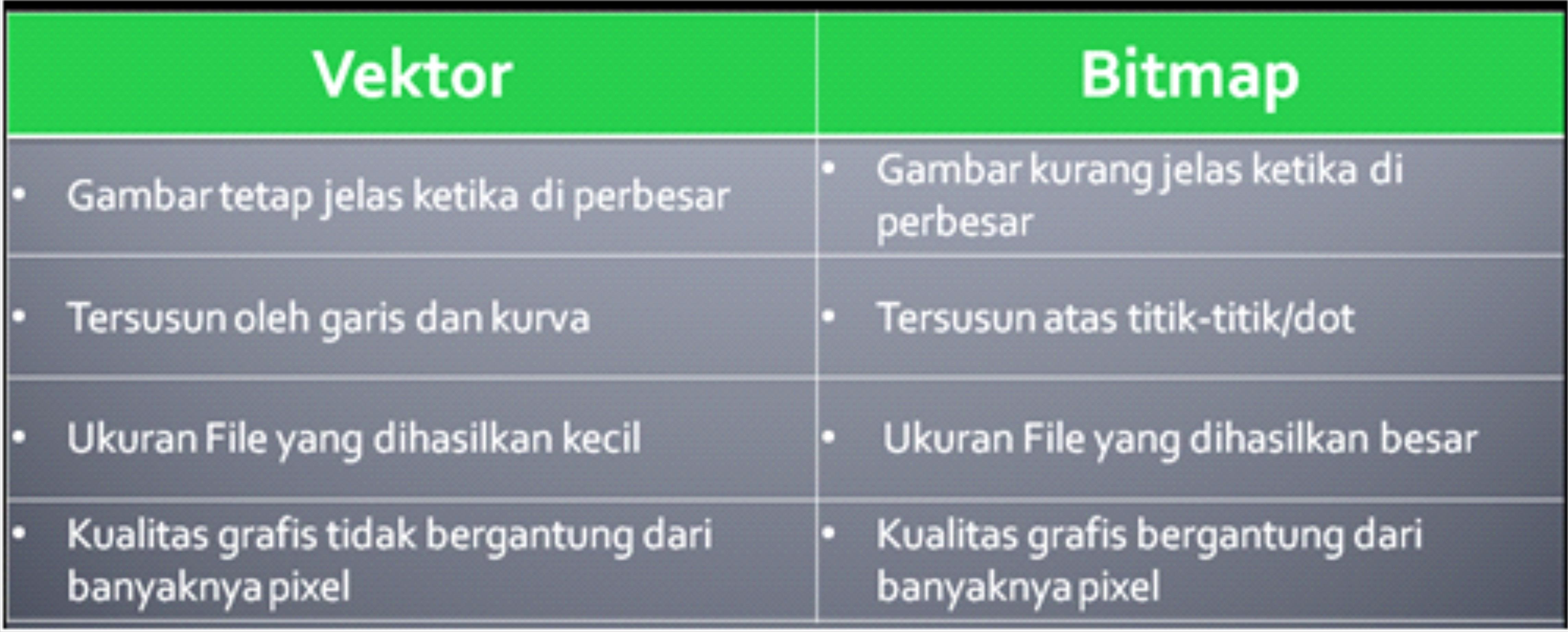 Perbedaan Design Grafis Berbasis Vector Dengan Bitmap Fahzi S Blog